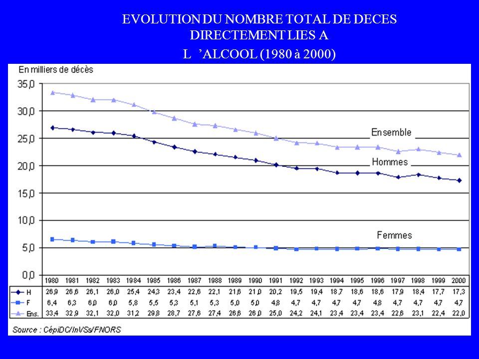 EVOLUTION DU NOMBRE TOTAL DE DECES DIRECTEMENT LIES A L ALCOOL (1980 à 2000)