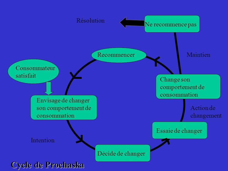 Cycle de Prochaska Recommencer Envisage de changer son comportement de consommation Décide de changer Essaie de changer Change son comportement de con