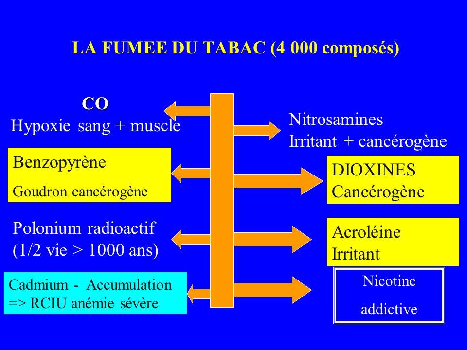 LA FUMEE DU TABAC (4 000 composés) Nitrosamines Irritant + cancérogène CO CO Hypoxie sang + muscle DIOXINES Cancérogène Acroléine Irritant Nicotine ad