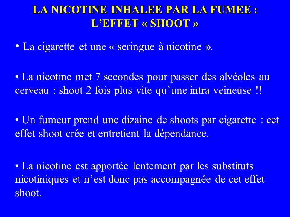 LA NICOTINE INHALEE PAR LA FUMEE : LEFFET « SHOOT » La cigarette et une « seringue à nicotine ». La nicotine met 7 secondes pour passer des alvéoles a