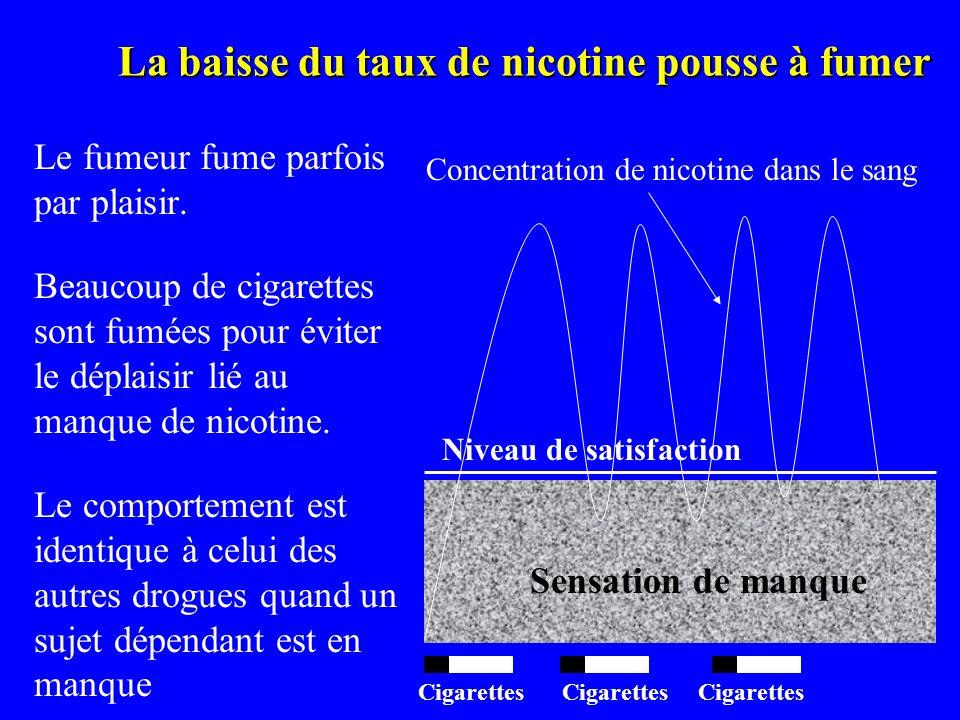La baisse du taux de nicotine pousse à fumer Le fumeur fume parfois par plaisir. Beaucoup de cigarettes sont fumées pour éviter le déplaisir lié au ma
