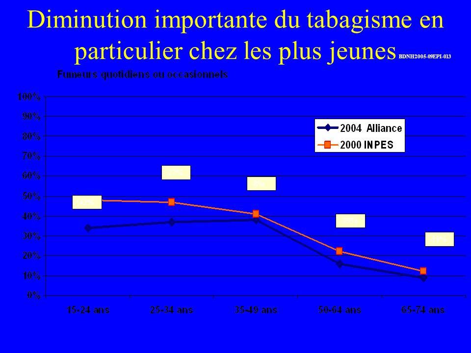 Diminution importante du tabagisme en particulier chez les plus jeunes -42% -27% -8% -39% -33% BDNH2005-09EPI-013