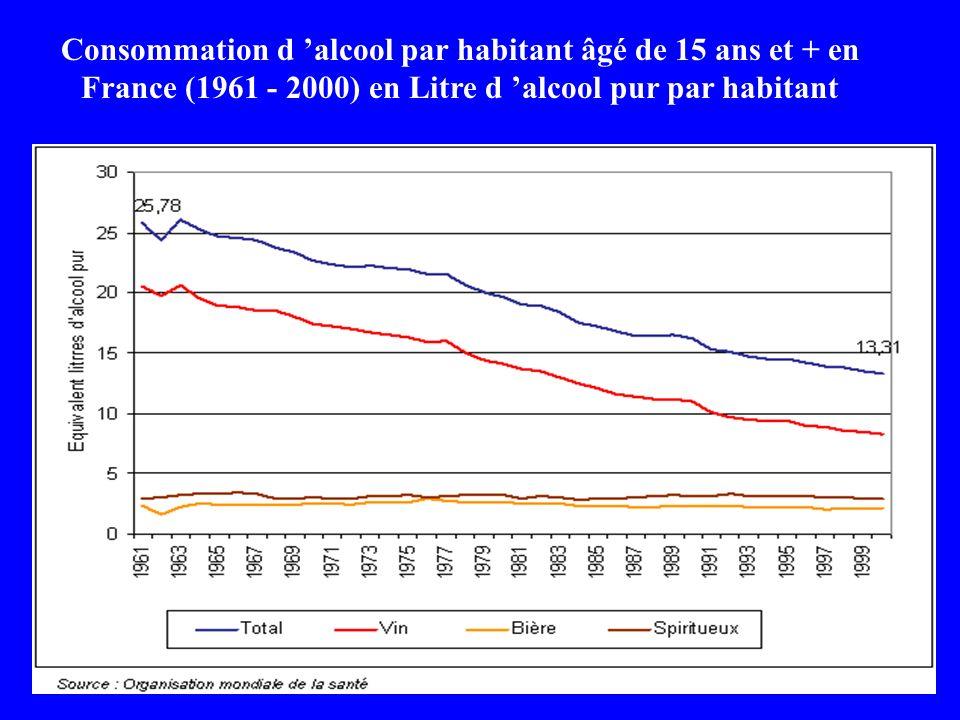 Consommation d alcool par habitant âgé de 15 ans et + en France (1961 - 2000) en Litre d alcool pur par habitant