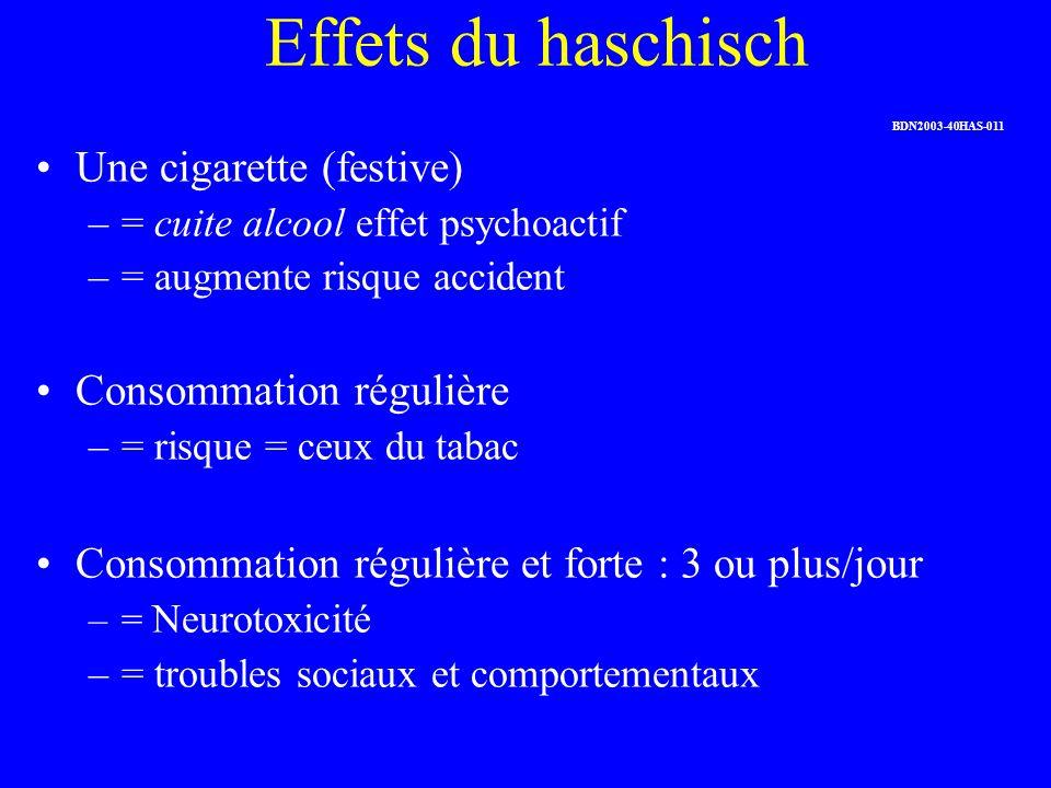 Effets du haschisch Une cigarette (festive) –= cuite alcool effet psychoactif –= augmente risque accident Consommation régulière –= risque = ceux du t