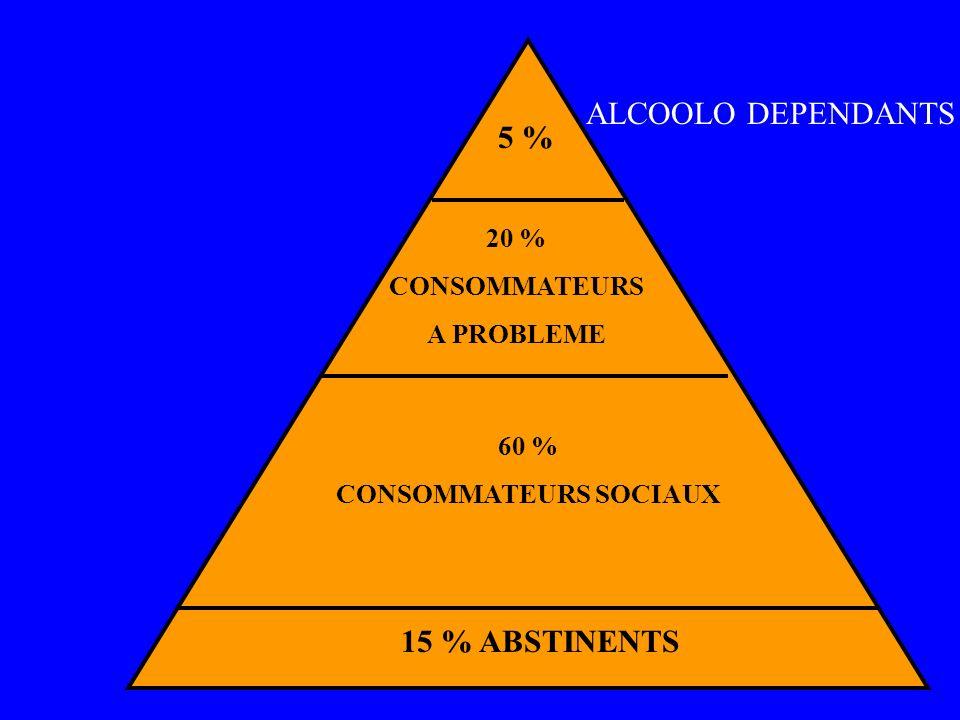 5 % 20 % CONSOMMATEURS A PROBLEME 60 % CONSOMMATEURS SOCIAUX 15 % ABSTINENTS ALCOOLO DEPENDANTS
