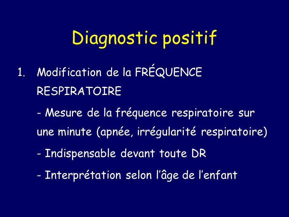 Anomalie de la FR avec signe de lutte POLYPNÉE Signe une atteinte pleuro-parenchymateuse La détresse respiratoire est en rapport avec des anomalies de transfert de loxygène