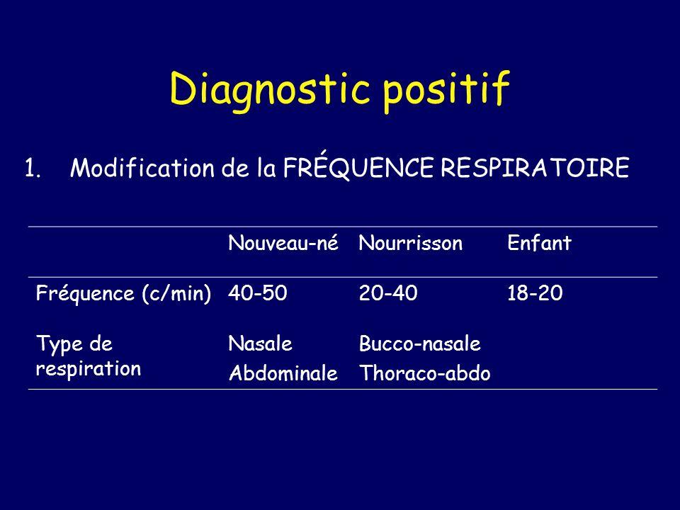 Diagnostic positif 1.Modification de la FRÉQUENCE RESPIRATOIRE Polypnée: FR > 40 cycles par minute Inquiétante si > 60, grave si > 80 c/min Bradypnée: FR < 20 cycles par minute Grave si < 15 c/min.