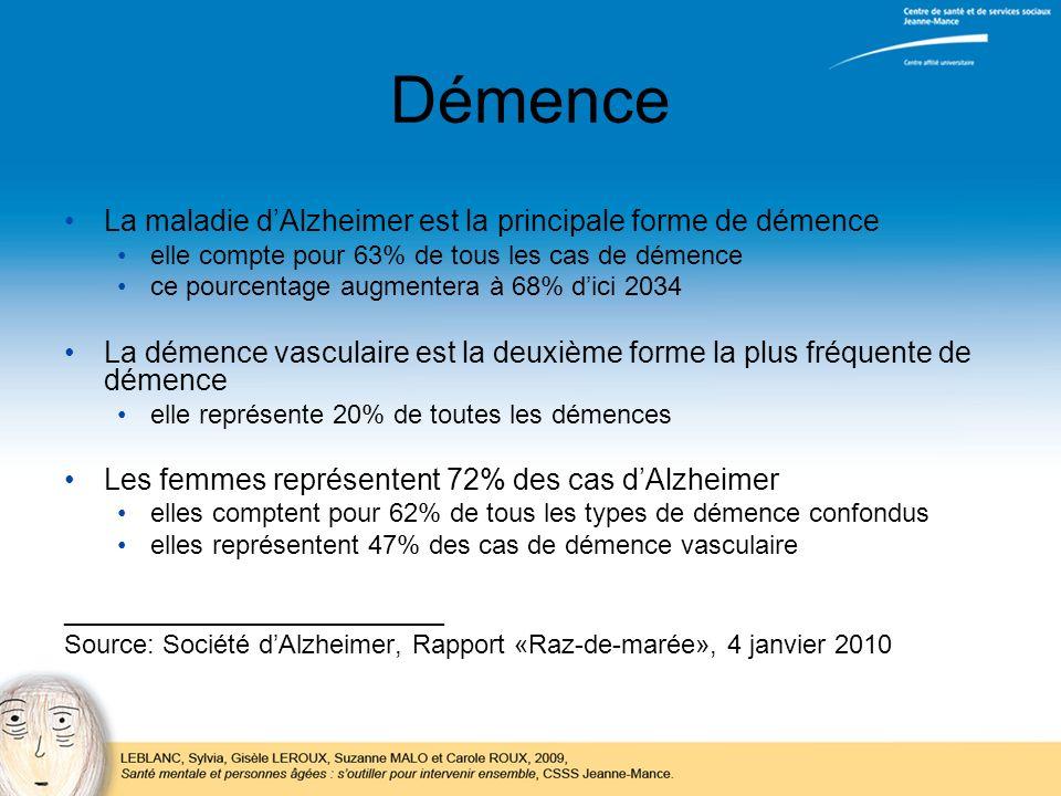 Démence La maladie dAlzheimer est la principale forme de démence elle compte pour 63% de tous les cas de démence ce pourcentage augmentera à 68% dici