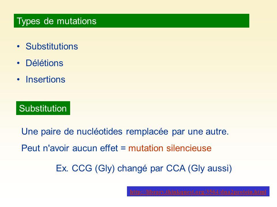 Types de mutations Substitutions Délétions Insertions Substitution Une paire de nucléotides remplacée par une autre. Peut n'avoir aucun effet = mutati