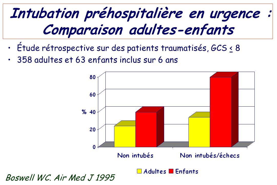 Intubation préhospitalière en urgence : Comparaison adultes-enfants Boswell WC. Air Med J 1995 Étude rétrospective sur des patients traumatisés, GCS <