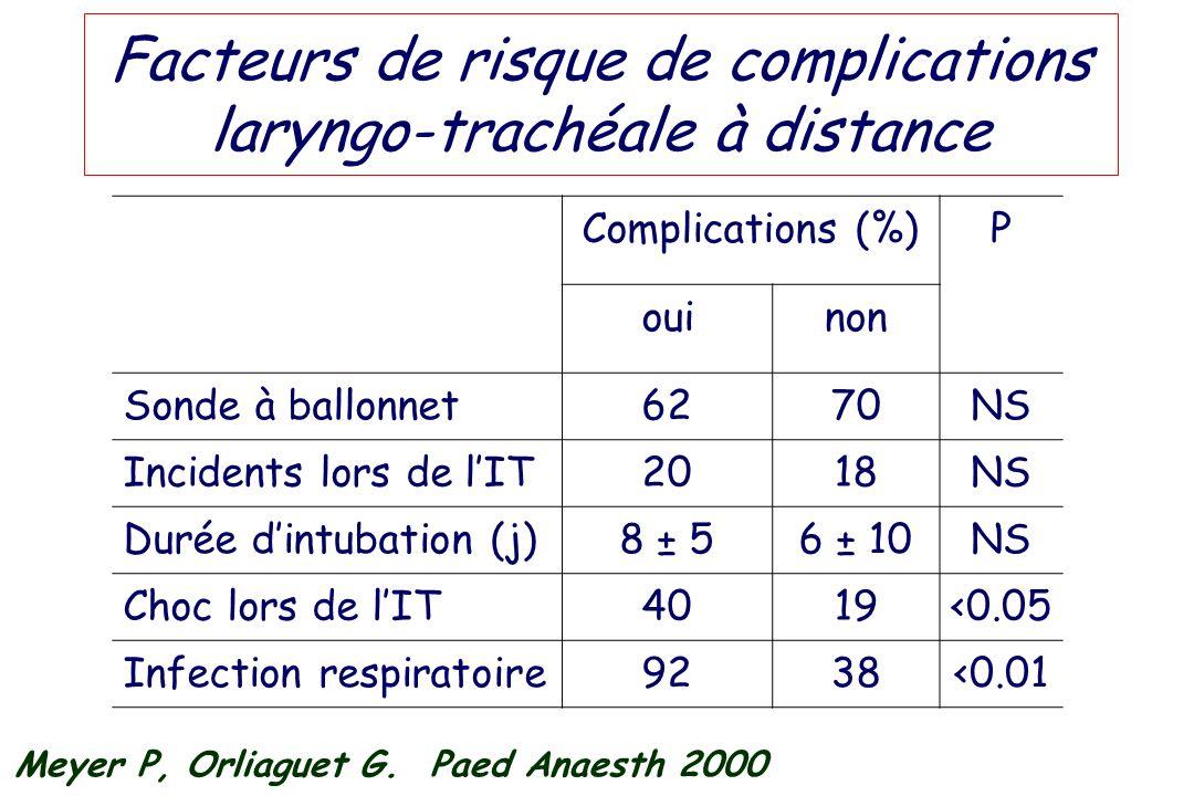 Facteurs de risque de complications laryngo-trachéale à distance Complications (%)P ouinon Sonde à ballonnet6270NS Incidents lors de lIT2018NS Durée d
