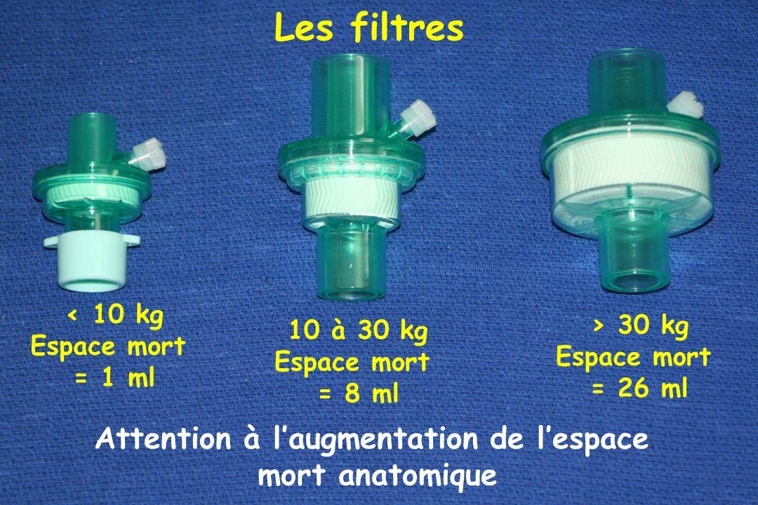 Les filtres < 10 kg Espace mort = 1 ml 10 à 30 kg Espace mort = 8 ml > 30 kg Espace mort = 26 ml Attention à laugmentation de lespace mort anatomique