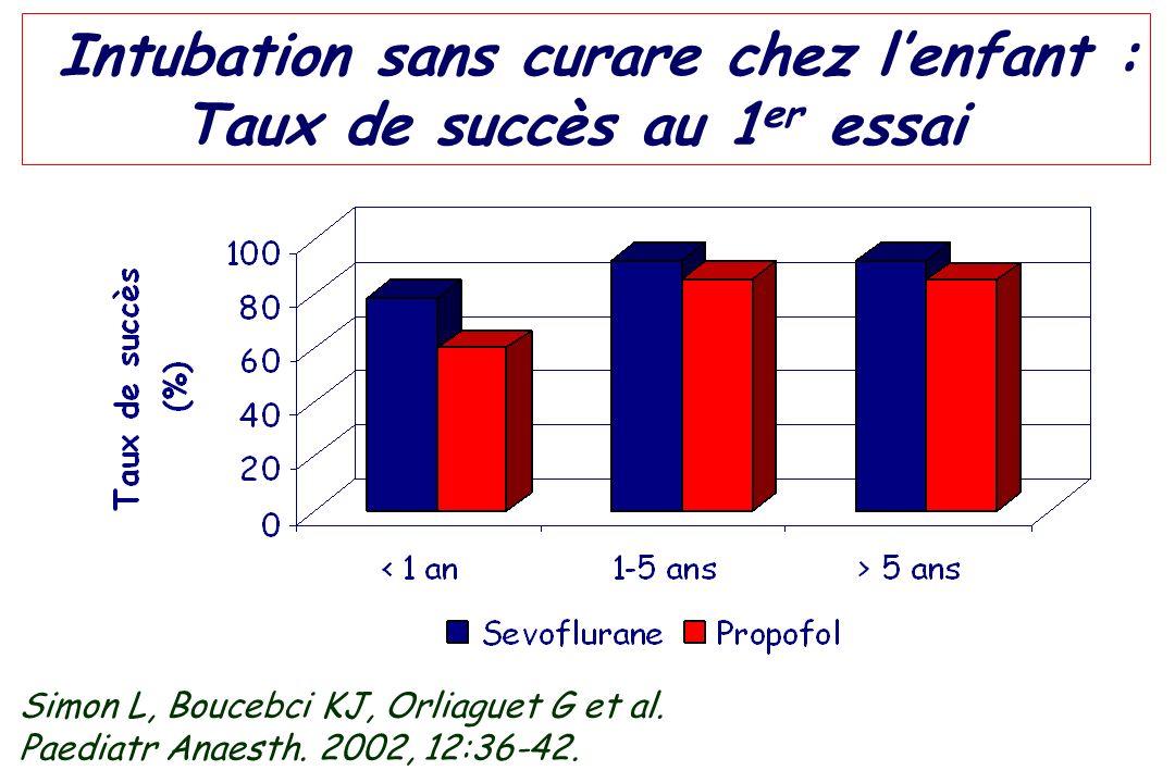 Intubation sans curare chez lenfant : Taux de succès au 1 er essai Simon L, Boucebci KJ, Orliaguet G et al. Paediatr Anaesth. 2002, 12:36-42.