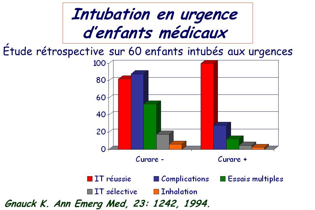 Intubation en urgence denfants médicaux Étude rétrospective sur 60 enfants intubés aux urgences Gnauck K. Ann Emerg Med, 23: 1242, 1994.