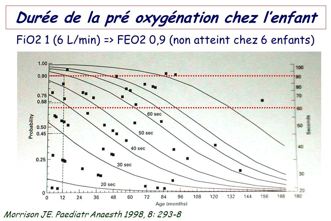 Durée de la pré oxygénation chez lenfant FiO2 1 (6 L/min) => FEO2 0,9 (non atteint chez 6 enfants) Morrison JE. Paediatr Anaesth 1998, 8: 293-8