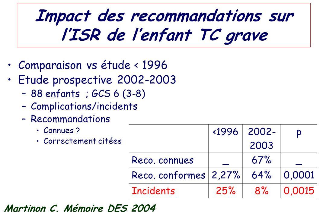 Impact des recommandations sur lISR de lenfant TC grave Comparaison vs étude < 1996 Etude prospective 2002-2003 –88 enfants ; GCS 6 (3-8) –Complicatio