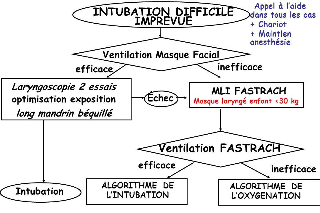 INTUBATION DIFFICILE IMPREVUE Intubation Échec MLI FASTRACH Masque laryngé enfant <30 kg Ventilation Masque Facial Appel à laide dans tous les cas + C