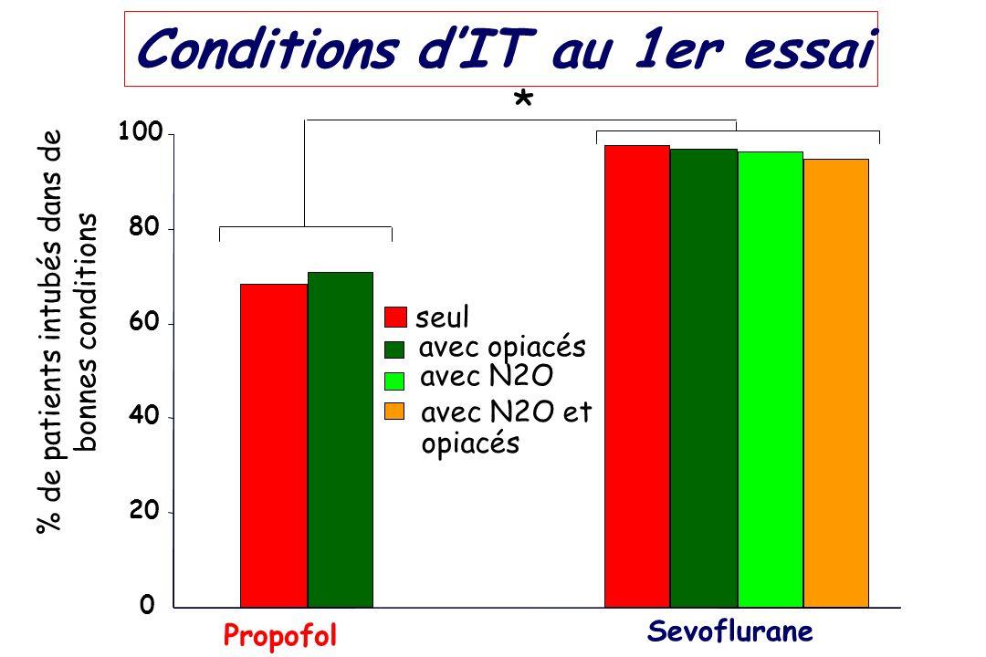 Conditions dIT au 1er essai * Propofol Sevoflurane 0 20 40 60 80 100 % de patients intubés dans de bonnes conditions seul avec opiacés avec N2O avec N