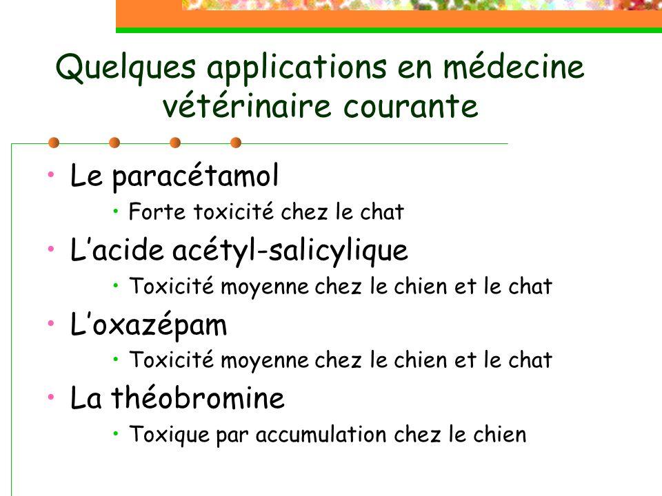 Quelques applications en médecine vétérinaire courante Le paracétamol Forte toxicité chez le chat Lacide acétyl-salicylique Toxicité moyenne chez le chien et le chat Loxazépam Toxicité moyenne chez le chien et le chat La théobromine Toxique par accumulation chez le chien