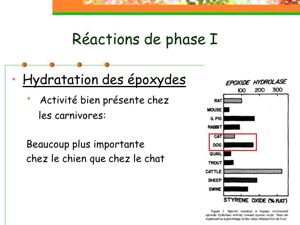 Le paracétamol Une des causes principales dintoxication médicamenteuse chez le chat Chat : dose toxique à 50 mg/Kg/j Chien : dose toxique entre 100 et 200 mg/Kg/j Nécrose hépatique et mort Symptômes Cyanose (Met-Hb) Hémoglobinurie Met-Hémoglobinurie Oedeme Coma