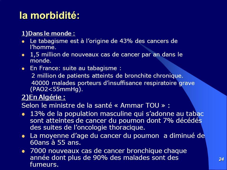 24 la morbidité: 1)Dans le monde : Le tabagisme est à lorigine de 43% des cancers de lhomme. 1,5 million de nouveaux cas de cancer par an dans le mond