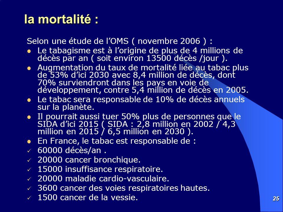 25 la mortalité : Selon une étude de lOMS ( novembre 2006 ) : Le tabagisme est à lorigine de plus de 4 millions de décès par an ( soit environ 13500 d