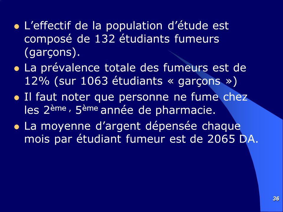 36 Leffectif de la population détude est composé de 132 étudiants fumeurs (garçons). La prévalence totale des fumeurs est de 12% (sur 1063 étudiants «