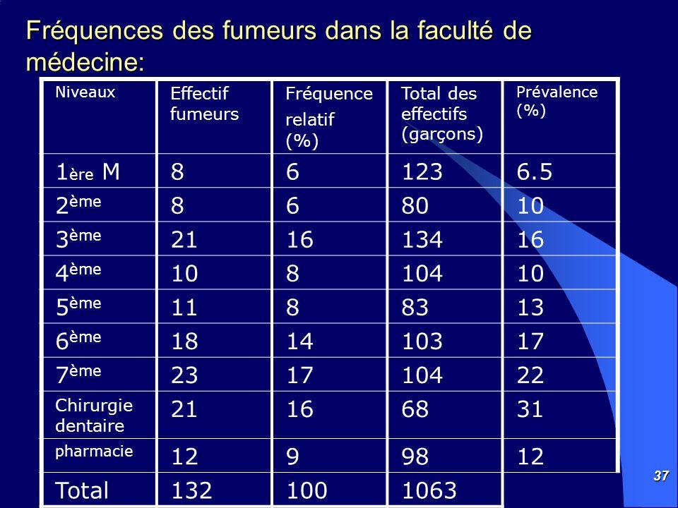 37 Fréquences des fumeurs dans la faculté de médecine: Niveaux Effectif fumeurs Fréquence relatif (%) Total des effectifs (garçons) Prévalence (%) 1 è