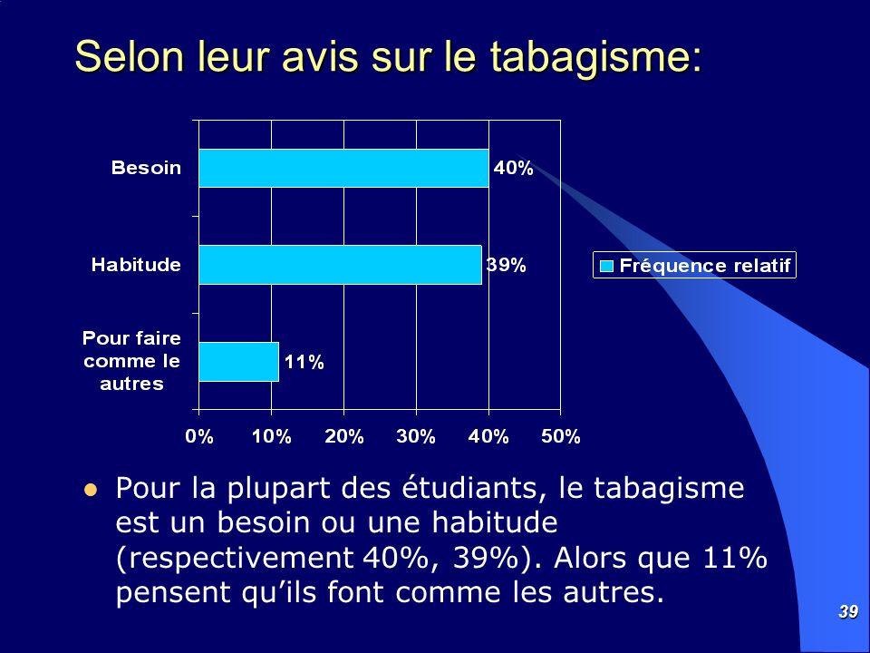 39 Selon leur avis sur le tabagisme: Pour la plupart des étudiants, le tabagisme est un besoin ou une habitude (respectivement 40%, 39%). Alors que 11