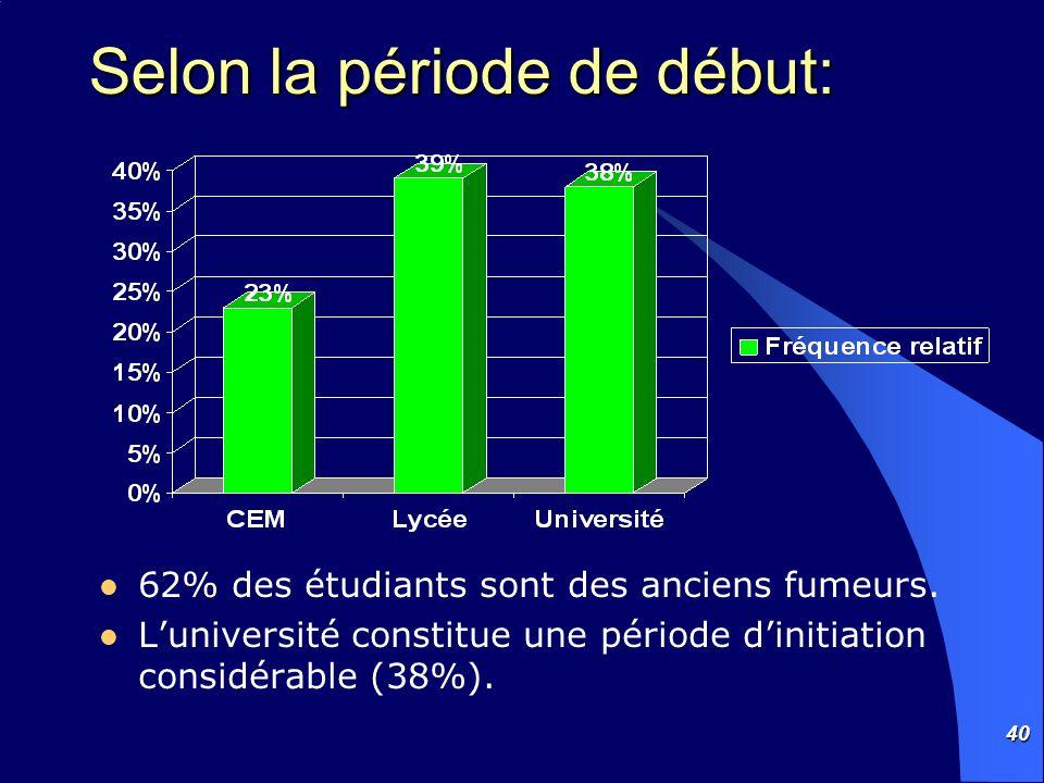 40 Selon la période de début: 62% des étudiants sont des anciens fumeurs. Luniversité constitue une période dinitiation considérable (38%).