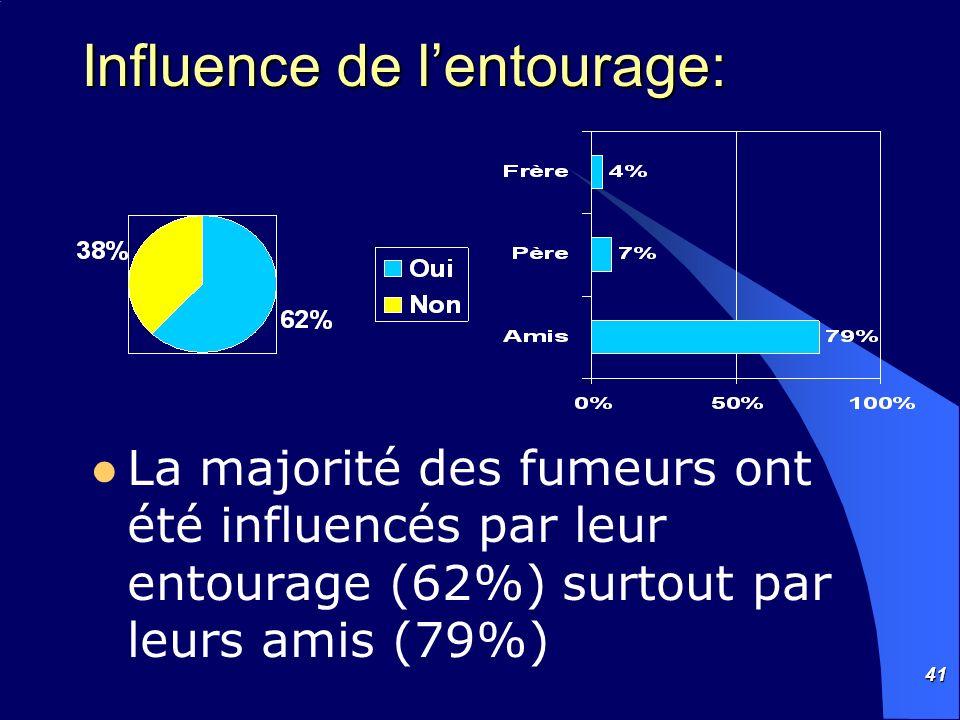 41 Influence de lentourage: La majorité des fumeurs ont été influencés par leur entourage (62%) surtout par leurs amis (79%)