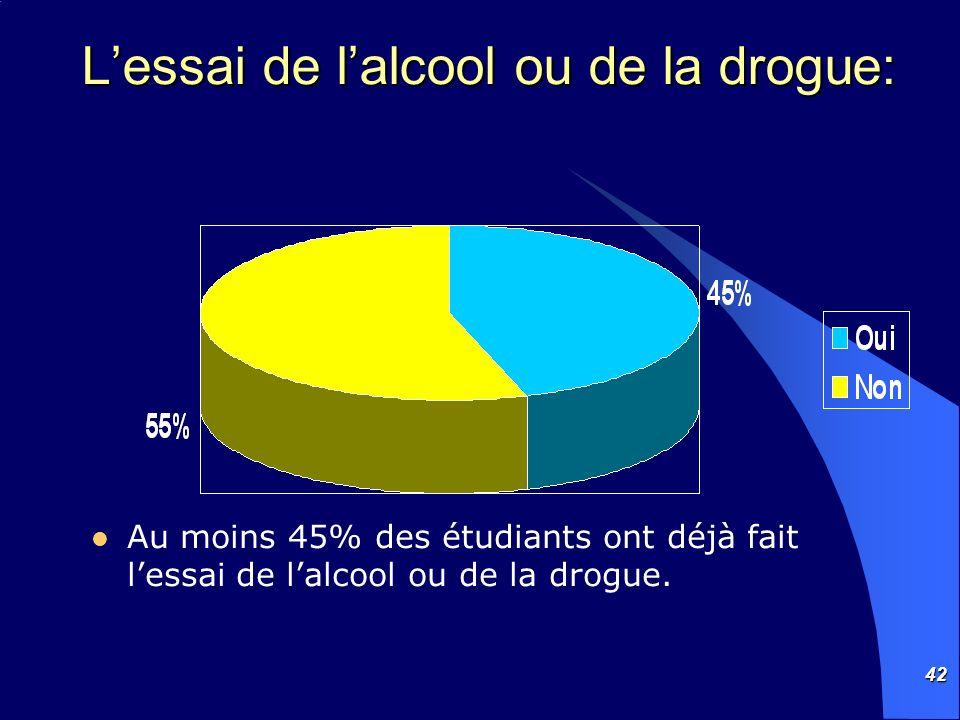 42 Lessai de lalcool ou de la drogue: Au moins 45% des étudiants ont déjà fait lessai de lalcool ou de la drogue.