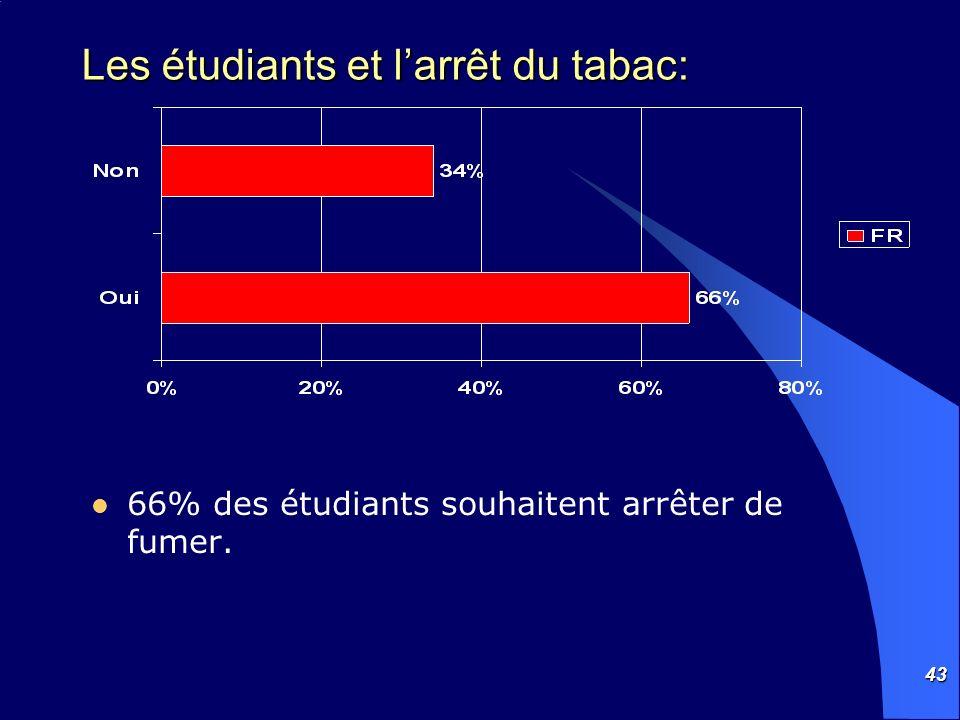 43 Les étudiants et larrêt du tabac: 66% des étudiants souhaitent arrêter de fumer.