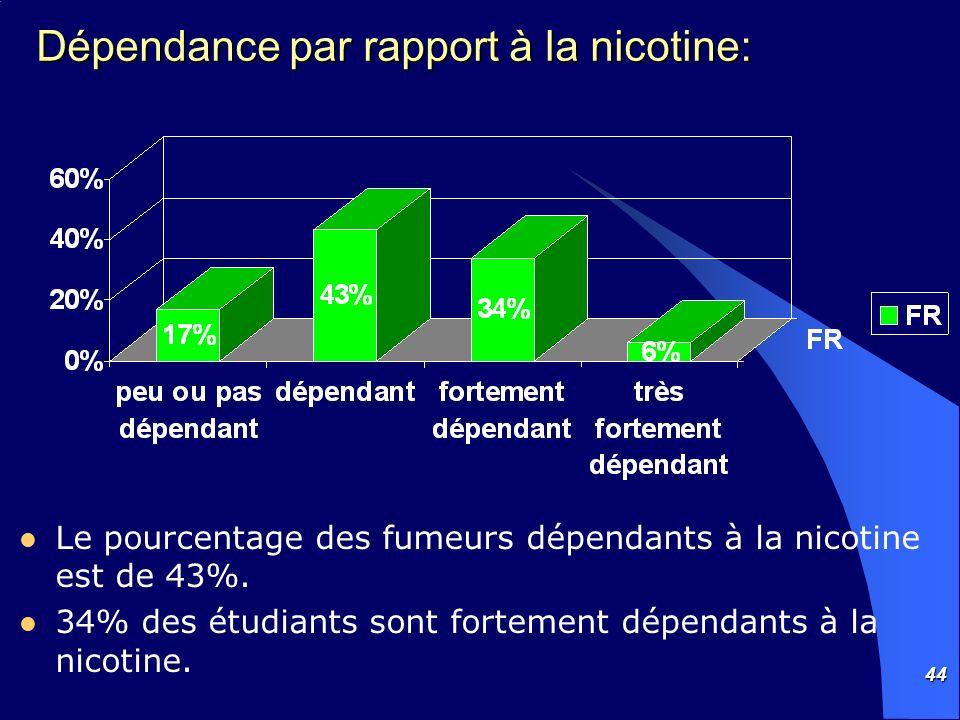 44 Dépendance par rapport à la nicotine: Le pourcentage des fumeurs dépendants à la nicotine est de 43%. 34% des étudiants sont fortement dépendants à