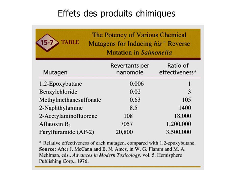 Effets des produits chimiques