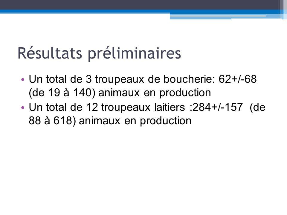 Résultats préliminaires Races: Boucherie: 187 animaux adultes (62% Boer; 24% Kikko; 14% croisé) Laitier: 3411 animaux (46.5% Alpine; 23.8% Saanen; 11.1% Croisée) Seuls 4 troupeaux sur 12 (laitier avaient déjà vacciné leurs animaux contre la LC); 3/3 dans les troupeaux de boucherie.
