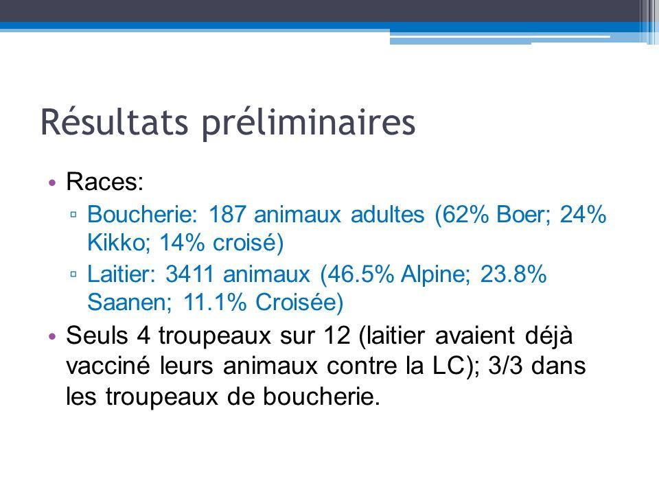 Prévalence des abcès externes dans les différentes fermes Élevage Type % vérifiéAnimaux adultes% D animaux atteints A Boucherie 100%1915,79% B Boucherie 100%283,57% C Boucherie 50%14041,43% D Laitier 50%24026,67% E Laitier 50%35045,14% F Laitier 50%21221,70% G Laitier 50%28818,75% H Laitier 50%50022,80% I Laitier 50%35018,29% J Laitier 50%27227,94% K Laitier 50%61818,77% L Laitier 100%9638,54% M Laitier 50%26026,92% N Laitier 100%8822,73% O Laitier 100%13727,74% En résumé: prévalence moyenne des abcès externes de 24.8+/-10.2 (de 3.6 à 45.14) % des animaux évalués.