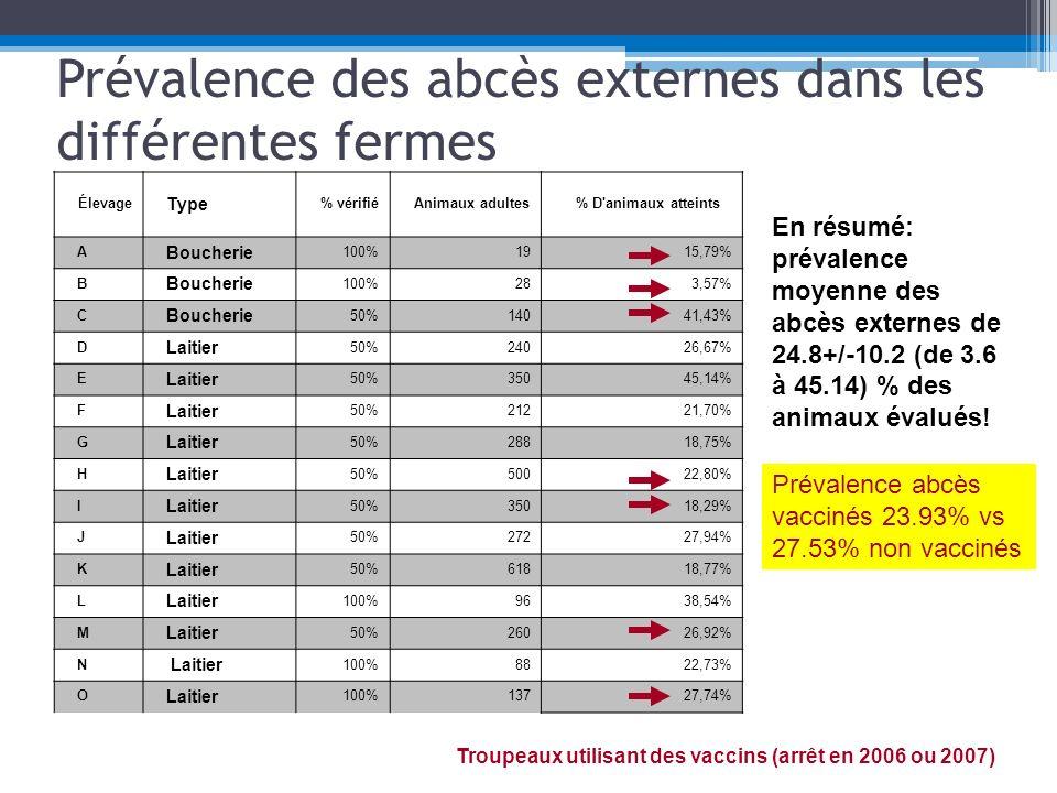 Par strates dage Ferme Sevrage à l accouple ment Accouplement à la première mise bas 1 ere lactation 2 lactations et plus + inconnus A-22,20%0,00%12,50% B0,00% 6,67% C25,00%40,00%33,33%46,15% D7,69%40,00%55,56%27,14% E0,00%75,00%51,43%44,88% F5,26%66,67%26,83%17,50% G*0,00% 25,96% H-13,24%33,33%22,41% I0,00%22,22%16,67%25,76% J*0,00% 34,23% K0,00%9,59%33,33%19,84% L0,00%53,85%42,31%33,93% M13,33%31,58%20,83%42,86% N-29,17%26,67%18,37% O0,00%5,41%50,00%34,78% MOY:4.3% de 0-25% MOY:27.3% de 0 à 75% MOY:30.0% de 0 à 55.6% MOY:29% de 6.7 à 44.9