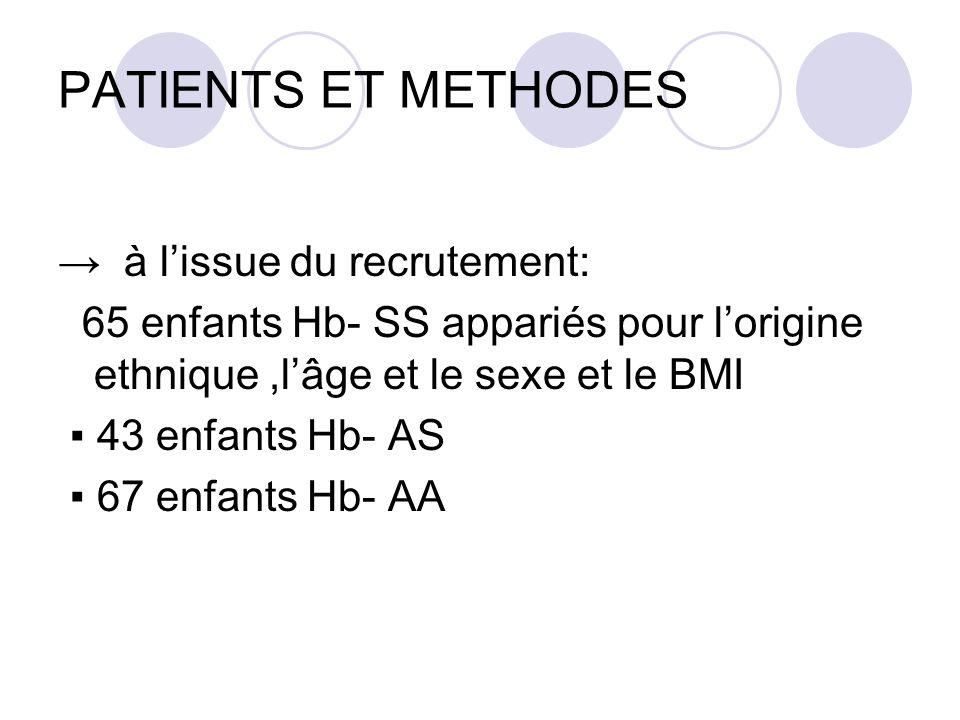 PATIENTS ET METHODES à lissue du recrutement: 65 enfants Hb- SS appariés pour lorigine ethnique,lâge et le sexe et le BMI 43 enfants Hb- AS 67 enfants Hb- AA