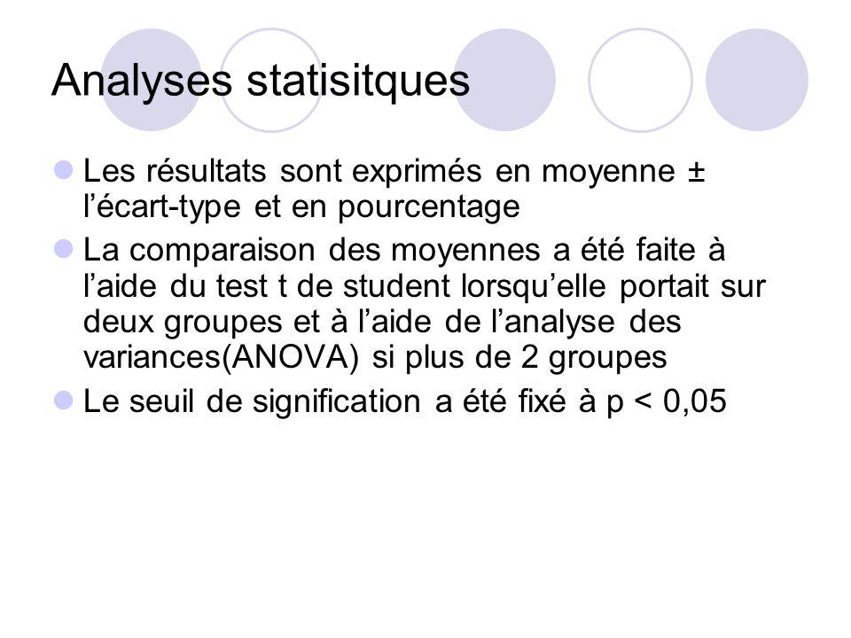 Analyses statisitques Les résultats sont exprimés en moyenne ± lécart-type et en pourcentage La comparaison des moyennes a été faite à laide du test t de student lorsquelle portait sur deux groupes et à laide de lanalyse des variances(ANOVA) si plus de 2 groupes Le seuil de signification a été fixé à p < 0,05