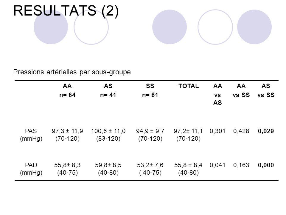RESULTATS (2) Pressions artérielles par sous-groupe AA n= 64 AS n= 41 SS n= 61 TOTALAA vs AS AA vs SS AS vs SS PAS (mmHg) 97,3 ± 11,9 (70-120) 100,6 ± 11,0 (83-120) 94,9 ± 9,7 (70-120) 97,2± 11,1 (70-120) 0,3010,4280,029 PAD (mmHg) 55,8± 8,3 (40-75) 59,8± 8,5 (40-80) 53,2± 7,6 ( 40-75) 55,8 ± 8,4 (40-80) 0,0410,1630,000