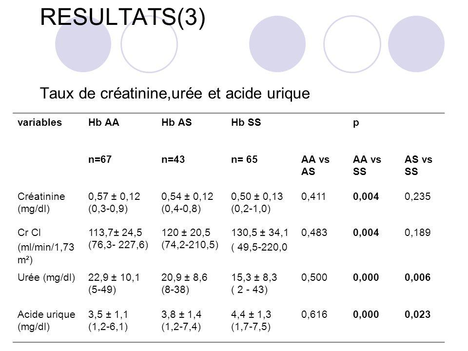RESULTATS(3) Taux de créatinine,urée et acide urique variablesHb AAHb ASHb SSp n=67n=43n= 65AA vs AS AA vs SS AS vs SS Créatinine (mg/dl) 0,57 ± 0,12 (0,3-0,9) 0,54 ± 0,12 (0,4-0,8) 0,50 ± 0,13 (0,2-1,0) 0,4110,0040,235 Cr Cl (ml/min/1,73 m²) 113,7± 24,5 (76,3- 227,6) 120 ± 20,5 (74,2-210,5) 130,5 ± 34,1 ( 49,5-220,0 0,4830,0040,189 Urée (mg/dl)22,9 ± 10,1 (5-49) 20,9 ± 8,6 (8-38) 15,3 ± 8,3 ( 2 - 43) 0,5000,0000,006 Acide urique (mg/dl) 3,5 ± 1,1 (1,2-6,1) 3,8 ± 1,4 (1,2-7,4) 4,4 ± 1,3 (1,7-7,5) 0,6160,0000,023