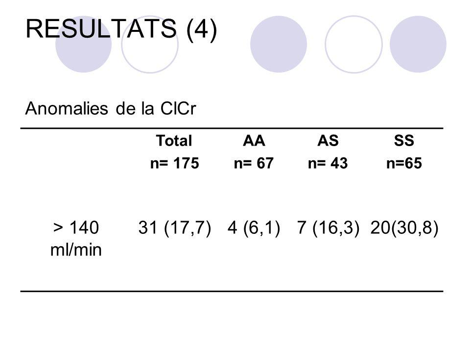 RESULTATS (4) Anomalies de la ClCr Total n= 175 AA n= 67 AS n= 43 SS n=65 > 140 ml/min 31 (17,7)4 (6,1)7 (16,3)20(30,8)