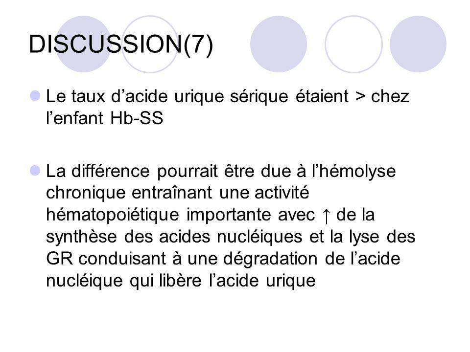 DISCUSSION(7) Le taux dacide urique sérique étaient > chez lenfant Hb-SS La différence pourrait être due à lhémolyse chronique entraînant une activité hématopoiétique importante avec de la synthèse des acides nucléiques et la lyse des GR conduisant à une dégradation de lacide nucléique qui libère lacide urique