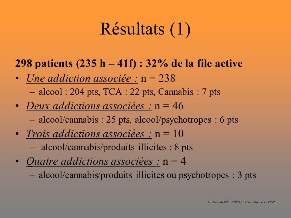 DR Pascale BEURRIER,CH Jean Monnet - EPINAL Résultats (1) 298 patients (235 h – 41f) : 32% de la file active Une addiction associée : n = 238 –alcool : 204 pts, TCA : 22 pts, Cannabis : 7 pts Deux addictions associées : n = 46 –alcool/cannabis : 25 pts, alcool/psychotropes : 6 pts Trois addictions associées : n = 10 – alcool/cannabis/produits illicites : 8 pts Quatre addictions associées : n = 4 –alcool/cannabis/produits illicites ou psychotropes : 3 pts