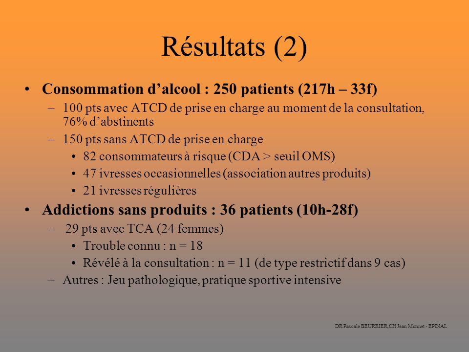 DR Pascale BEURRIER,CH Jean Monnet - EPINAL Résultats (2) Consommation dalcool : 250 patients (217h – 33f) –100 pts avec ATCD de prise en charge au mo