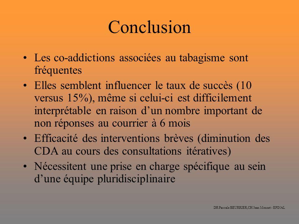DR Pascale BEURRIER,CH Jean Monnet - EPINAL Conclusion Les co-addictions associées au tabagisme sont fréquentes Elles semblent influencer le taux de s
