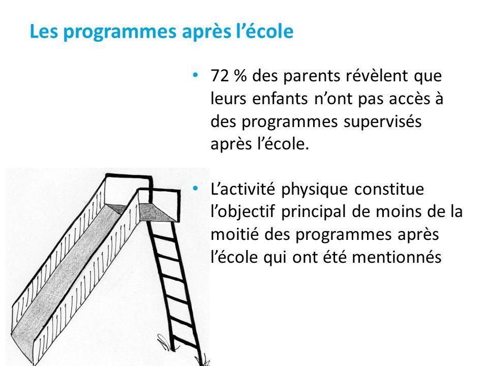 Les programmes après lécole 72 % des parents révèlent que leurs enfants nont pas accès à des programmes supervisés après lécole. Lactivité physique co