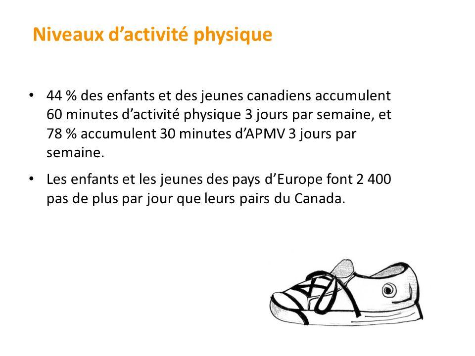 44 % des enfants et des jeunes canadiens accumulent 60 minutes dactivité physique 3 jours par semaine, et 78 % accumulent 30 minutes dAPMV 3 jours par semaine.