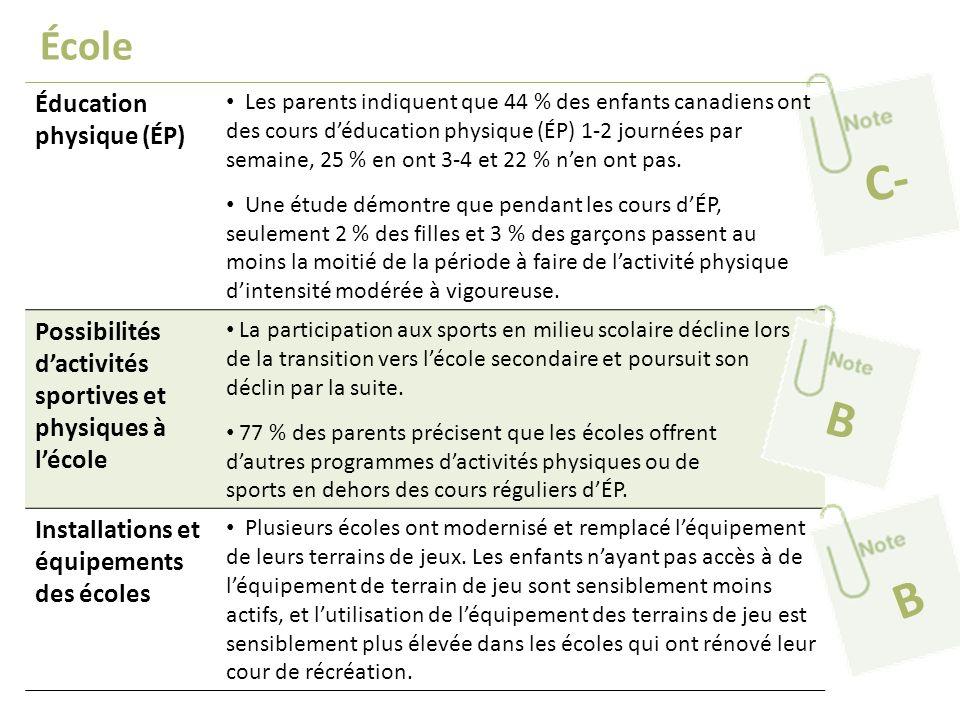 École Éducation physique (ÉP) Les parents indiquent que 44 % des enfants canadiens ont des cours déducation physique (ÉP) 1-2 journées par semaine, 25 % en ont 3-4 et 22 % nen ont pas.